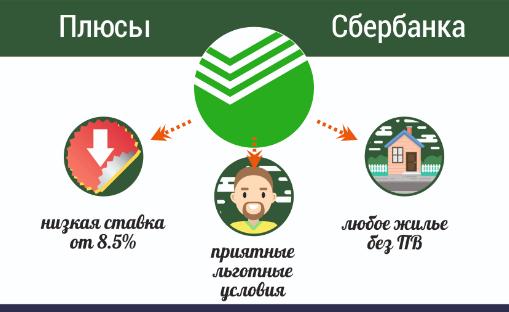 рефинансирование потребительского кредита сбербанк 2020 калькулятор в какие банки можно подать заявку